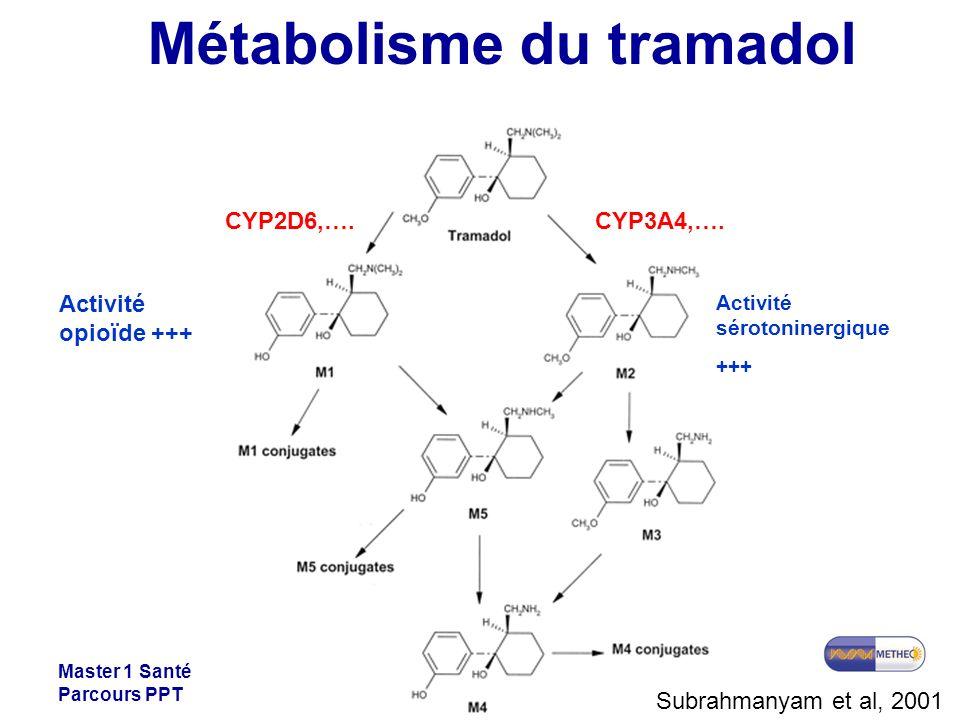 Master 1 Santé Parcours PPT Métabolisme du tramadol CYP2D6,….CYP3A4,…. Subrahmanyam et al, 2001 Activité opioïde +++ Activité sérotoninergique +++