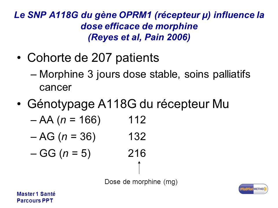 Master 1 Santé Parcours PPT Le SNP A118G du gène OPRM1 (récepteur µ) influence la dose efficace de morphine (Reyes et al, Pain 2006) Cohorte de 207 patients –Morphine 3 jours dose stable, soins palliatifs cancer Génotypage A118G du récepteur Mu –AA (n = 166)112 –AG (n = 36)132 –GG (n = 5)216 Dose de morphine (mg)