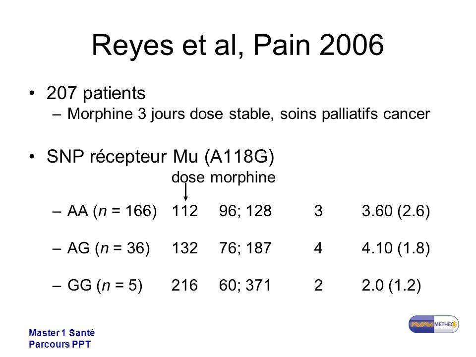 Master 1 Santé Parcours PPT Reyes et al, Pain 2006 207 patients –Morphine 3 jours dose stable, soins palliatifs cancer SNP récepteur Mu (A118G) dose m