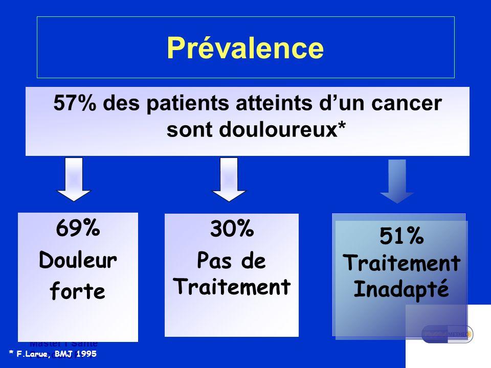 Master 1 Santé Parcours PPT Prévalence 57% des patients atteints dun cancer sont douloureux* 69% Douleur forte 30% Pas de Traitement * F.Larue, BMJ 1995 51% Traitement Inadapté