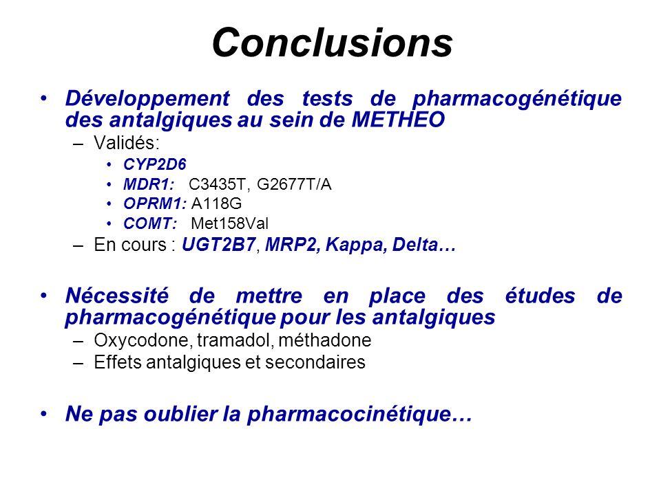 Conclusions Développement des tests de pharmacogénétique des antalgiques au sein de METHEO –Validés: CYP2D6 MDR1: C3435T, G2677T/A OPRM1: A118G COMT: Met158Val –En cours : UGT2B7, MRP2, Kappa, Delta… Nécessité de mettre en place des études de pharmacogénétique pour les antalgiques –Oxycodone, tramadol, méthadone –Effets antalgiques et secondaires Ne pas oublier la pharmacocinétique…