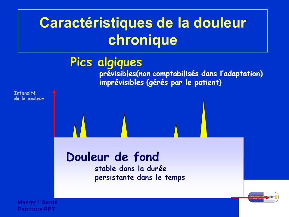Master 1 Santé Parcours PPT Caractéristiques de la douleur chronique Intensité de la douleur Temps Douleur de fond stable dans la durée persistante da