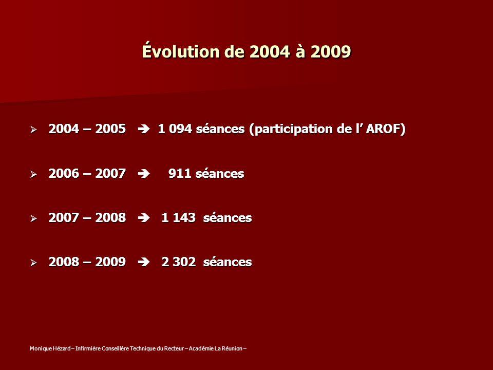 Évolution de 2004 à 2009 2004 – 2005 1 094 séances (participation de l AROF) 2004 – 2005 1 094 séances (participation de l AROF) 2006 – 2007 911 séanc