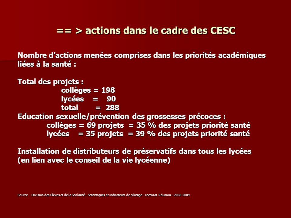 == > actions dans le cadre des CESC Nombre dactions menées comprises dans les priorités académiques liées à la santé : Total des projets : collèges =