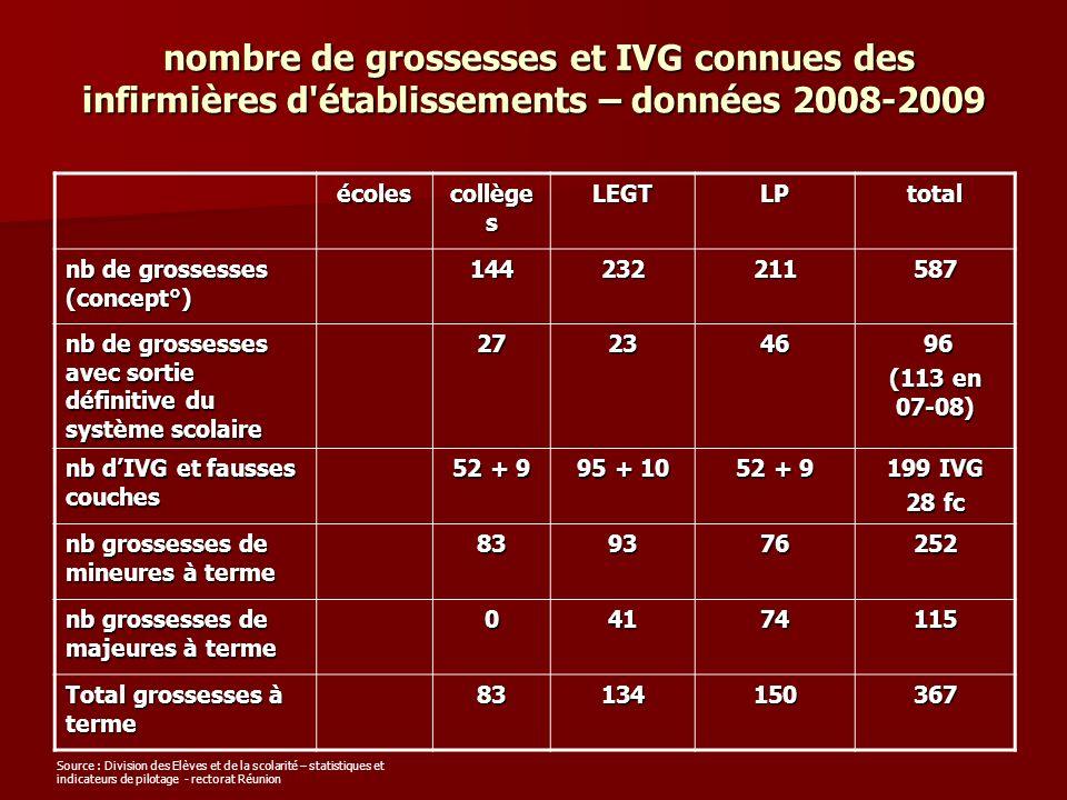 nombre de grossesses et IVG connues des infirmières d'établissements – données 2008-2009 nombre de grossesses et IVG connues des infirmières d'établis