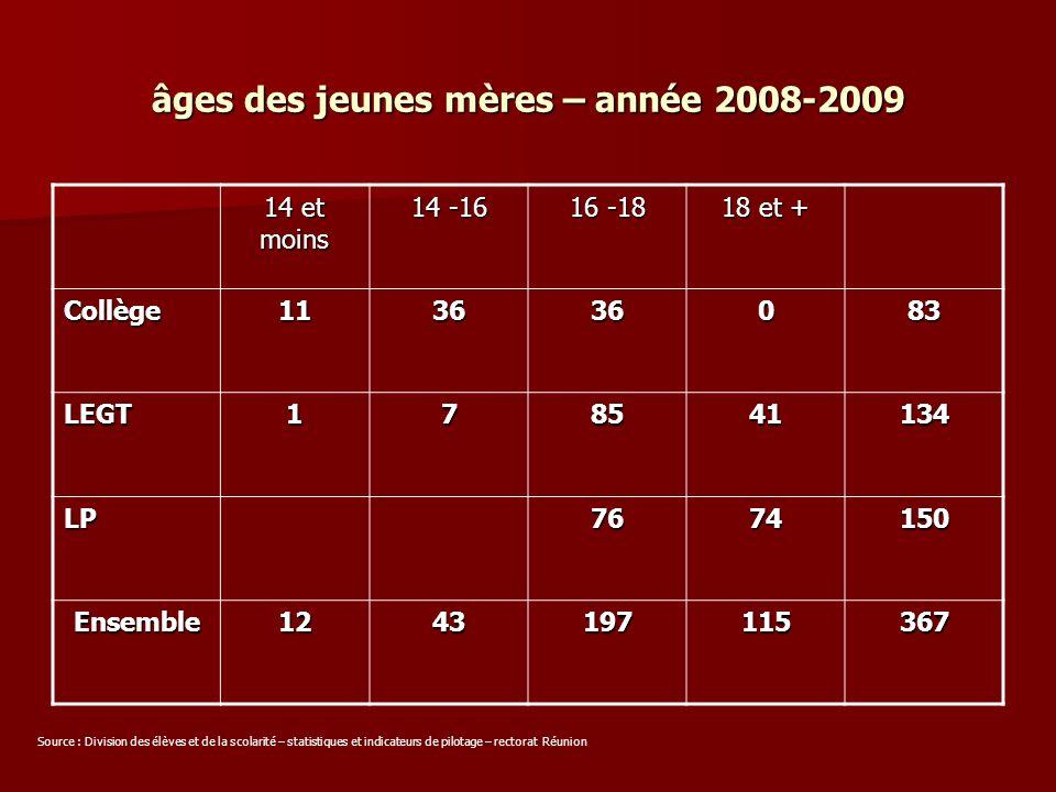 âges des jeunes mères – année 2008-2009 14 et moins 14 -16 16 -18 18 et + Collège113636083 LEGT178541134 LP7674150 Ensemble1243197115367 Source : Divi
