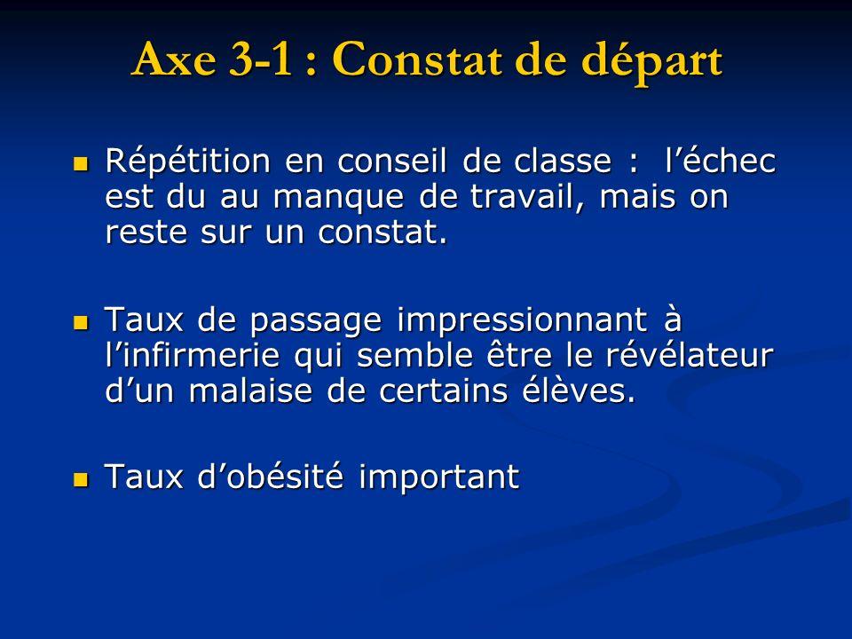 Axe 3-1 : Constat de départ Répétition en conseil de classe : léchec est du au manque de travail, mais on reste sur un constat. Répétition en conseil