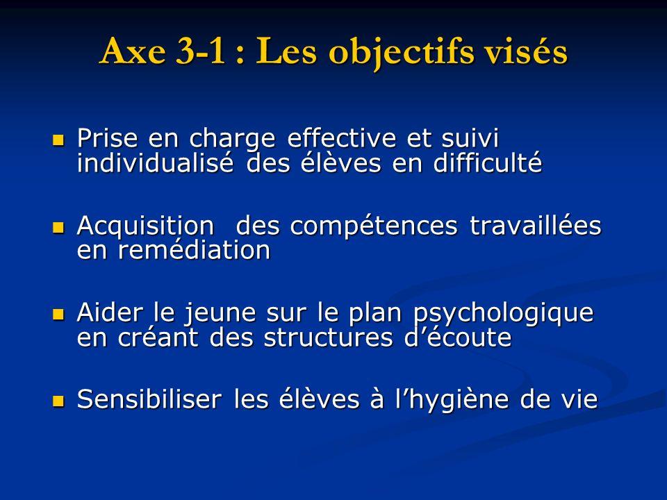 Axe 3-1 : Les objectifs visés Prise en charge effective et suivi individualisé des élèves en difficulté Prise en charge effective et suivi individuali