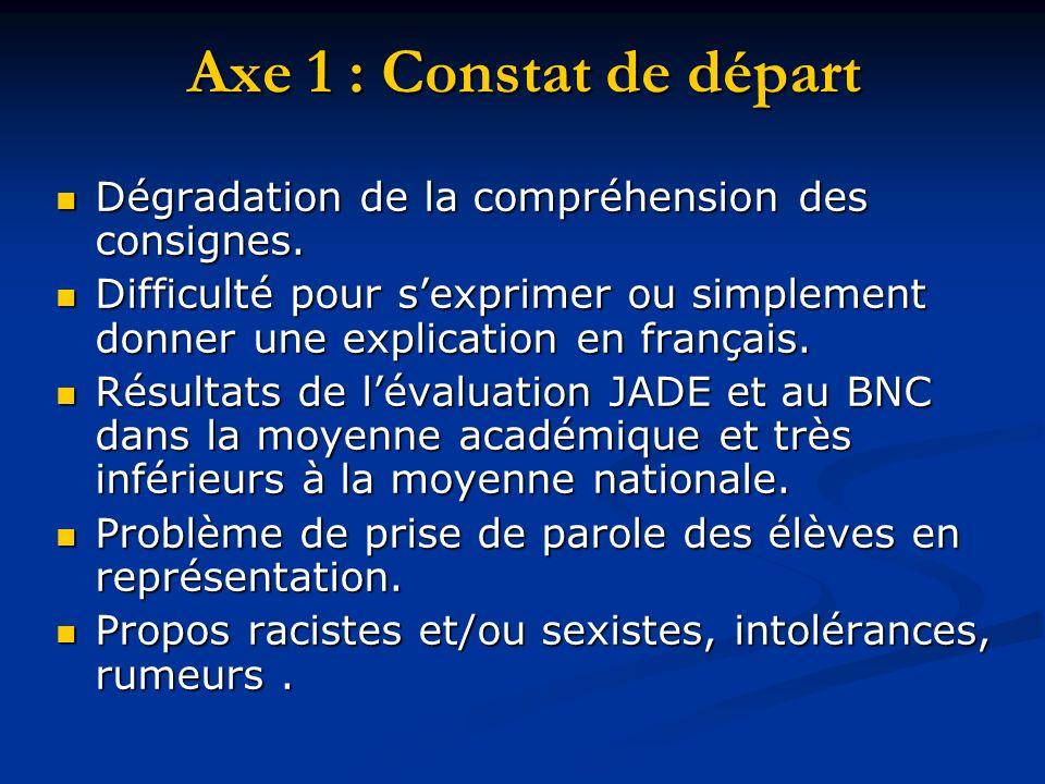 Axe 1 : Constat de départ Dégradation de la compréhension des consignes. Dégradation de la compréhension des consignes. Difficulté pour sexprimer ou s