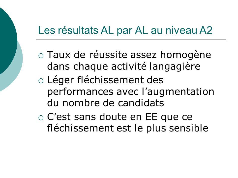 Les résultats AL par AL au niveau A2 Taux de réussite assez homogène dans chaque activité langagière Léger fléchissement des performances avec laugmen