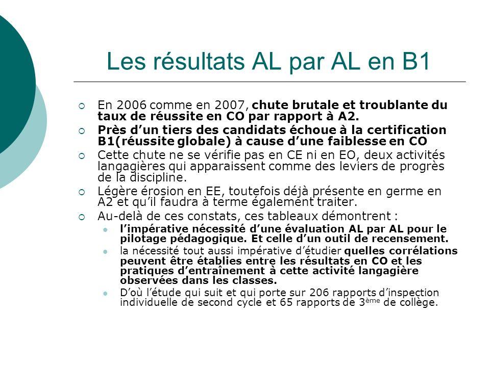 Les résultats AL par AL en B1 En 2006 comme en 2007, chute brutale et troublante du taux de réussite en CO par rapport à A2.