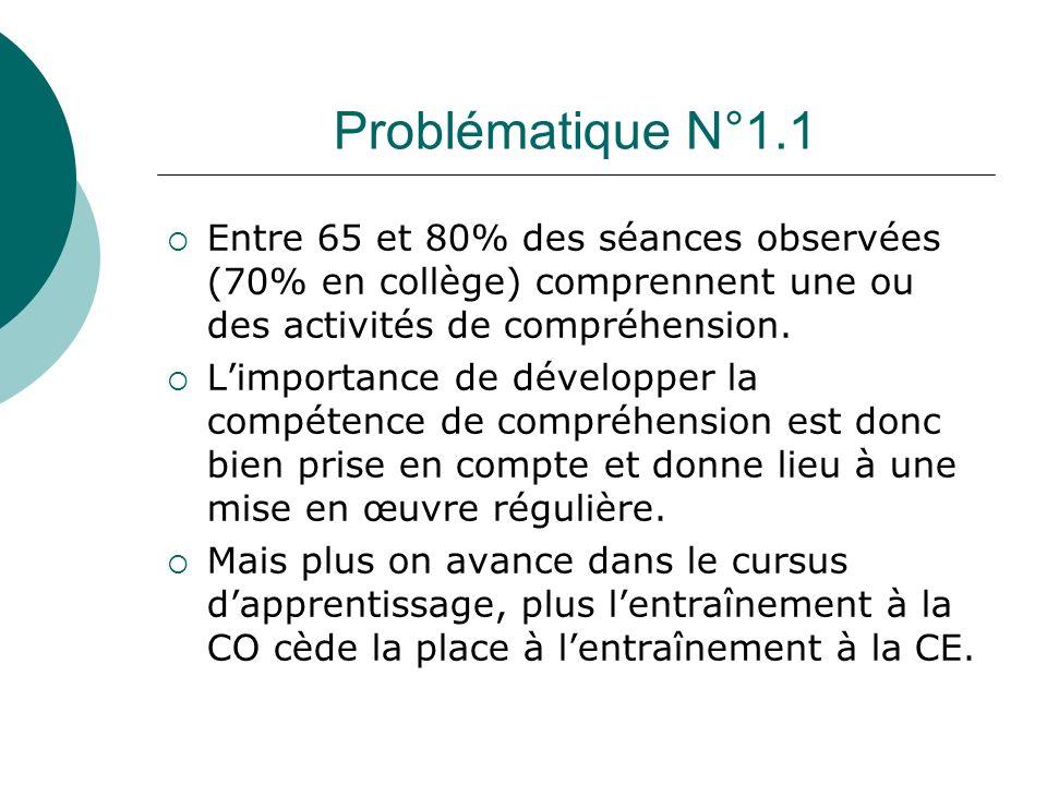 Problématique N°1.1 Entre 65 et 80% des séances observées (70% en collège) comprennent une ou des activités de compréhension. Limportance de développe