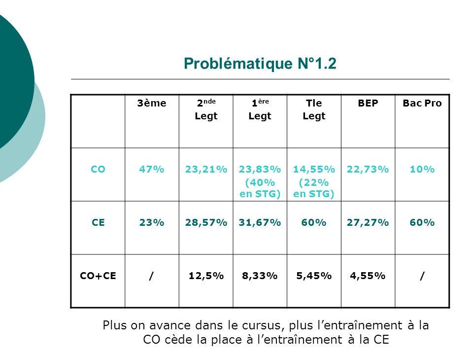 Problématique N°1.2 3ème2 nde Legt 1 ère Legt Tle Legt BEPBac Pro CO47%23,21%23,83% (40% en STG) 14,55% (22% en STG) 22,73%10% CE23%28,57%31,67%60%27,27%60% CO+CE/12,5%8,33%5,45%4,55%/ Plus on avance dans le cursus, plus lentraînement à la CO cède la place à lentraînement à la CE