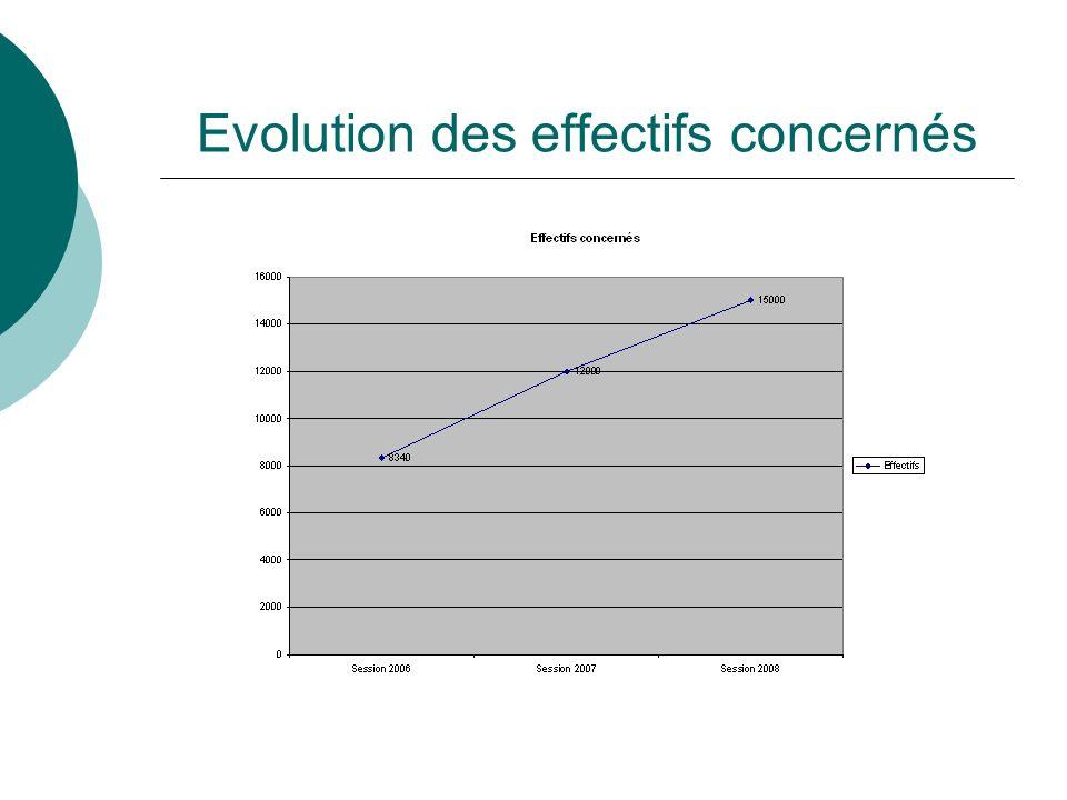 Evolution des effectifs concernés