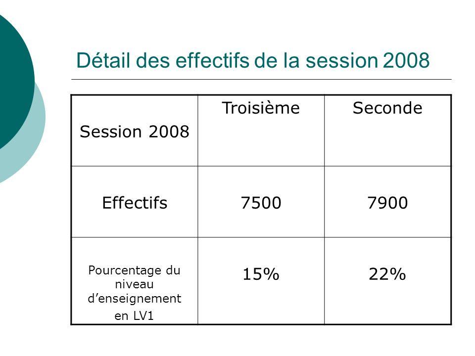 Détail des effectifs de la session 2008 Session 2008 TroisièmeSeconde Effectifs75007900 Pourcentage du niveau denseignement en LV1 15%22%