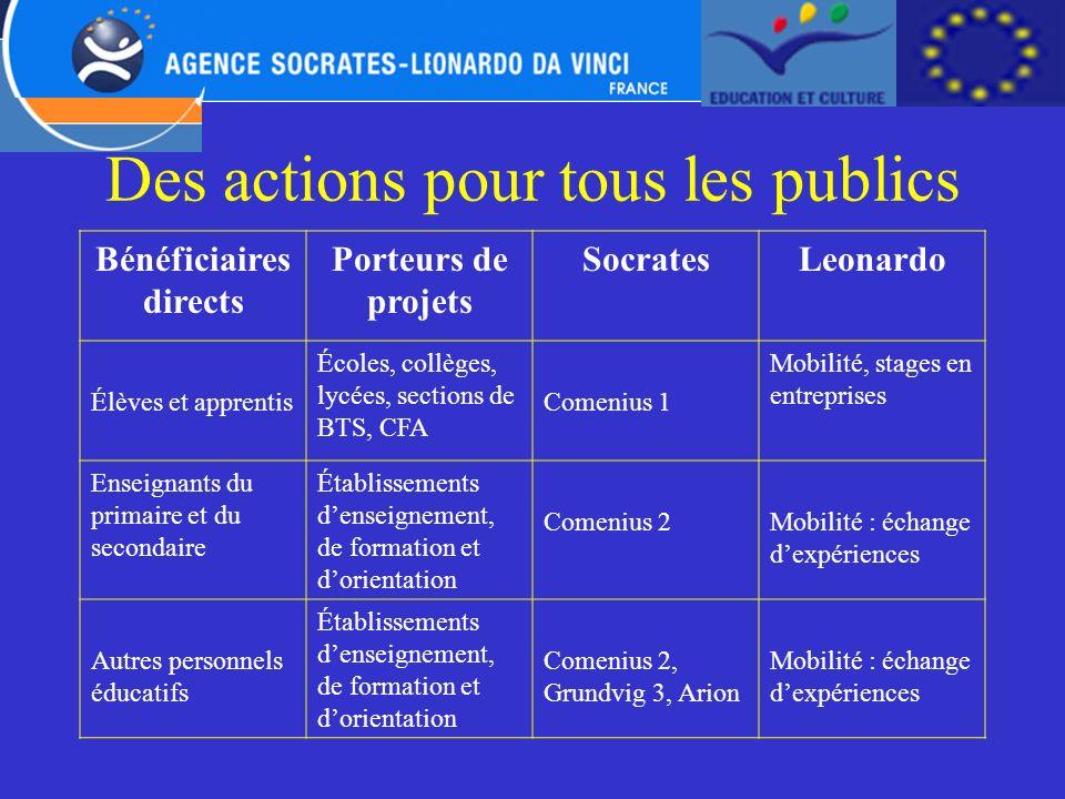Des actions pour tous les publics Bénéficiaires directs Porteurs de projets SocratesLeonardo Élèves et apprentis Écoles, collèges, lycées, sections de