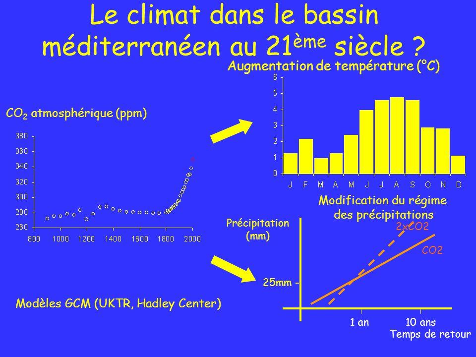 Le climat dans le bassin méditerranéen au 21 ème siècle ? Modèles GCM (UKTR, Hadley Center) CO 2 atmosphérique (ppm) Augmentation de température (°C)