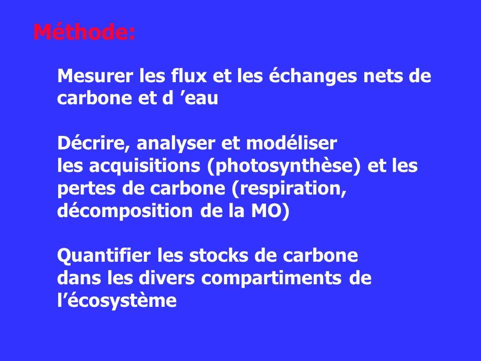 Méthode: Mesurer les flux et les échanges nets de carbone et d eau Décrire, analyser et modéliser les acquisitions (photosynthèse) et les pertes de ca