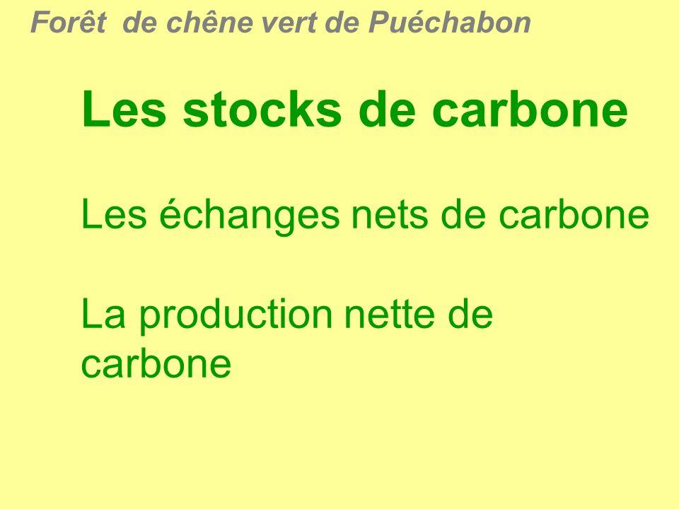 Forêt de chêne vert de Puéchabon Les stocks de carbone Les échanges nets de carbone La production nette de carbone