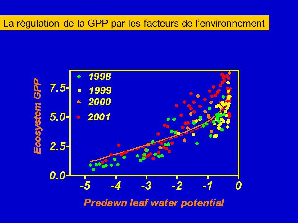 La régulation de la GPP par les facteurs de lenvironnement
