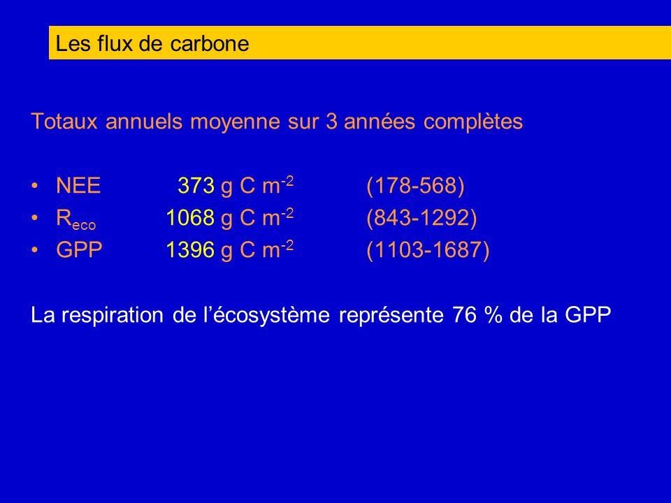 Totaux annuels moyenne sur 3 années complètes NEE 373 g C m -2 (178-568) R eco 1068 g C m -2 (843-1292) GPP 1396 g C m -2 (1103-1687) La respiration d