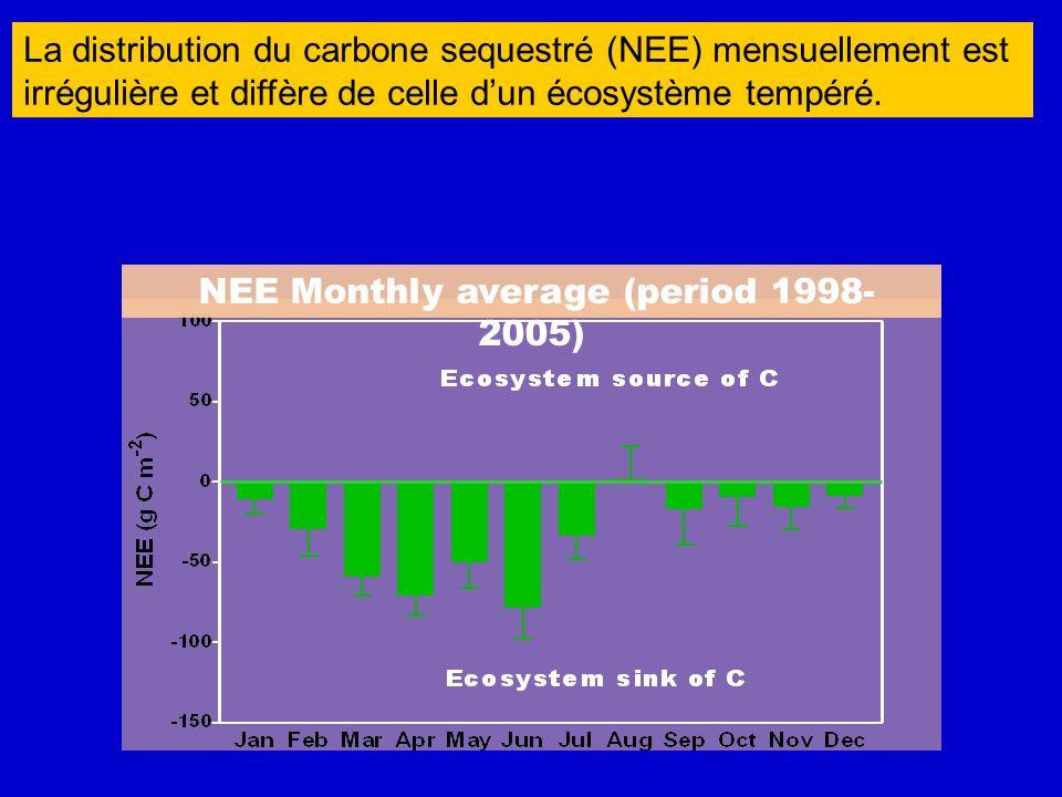 NEE Monthly average (period 1998- 2005) La distribution du carbone sequestré (NEE) mensuellement est irrégulière et diffère de celle dun écosystème te