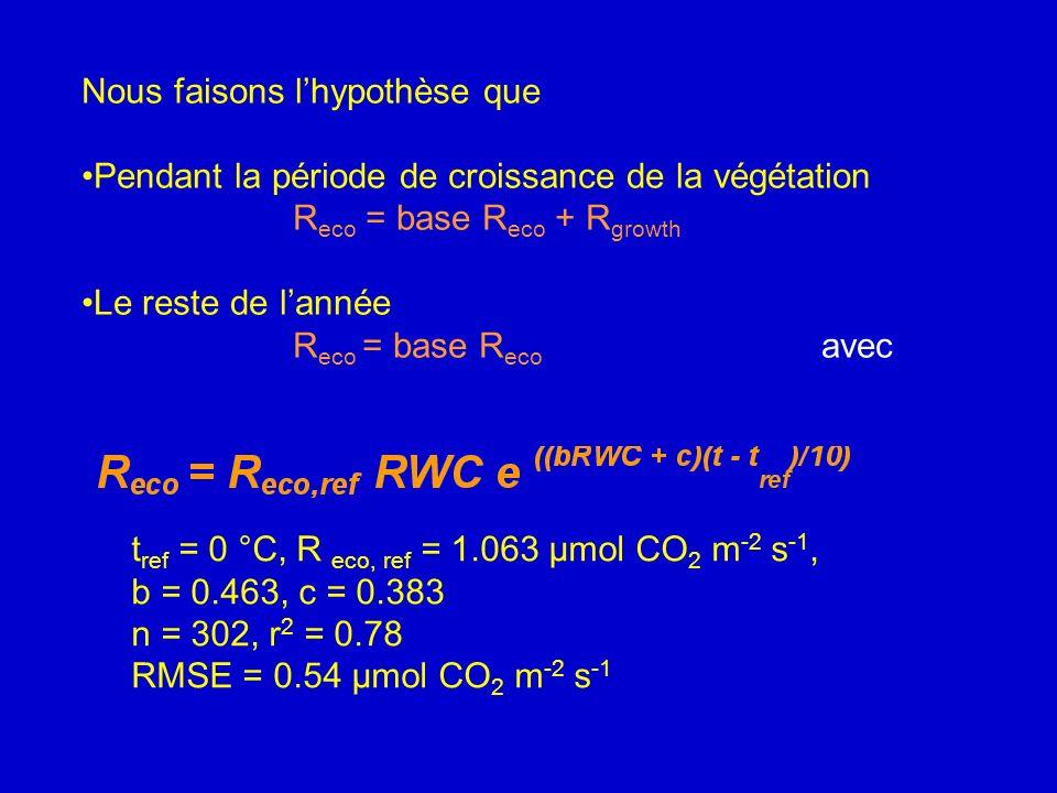t ref = 0 °C, R eco, ref = 1.063 μmol CO 2 m -2 s -1, b = 0.463, c = 0.383 n = 302, r 2 = 0.78 RMSE = 0.54 μmol CO 2 m -2 s -1 Nous faisons lhypothèse