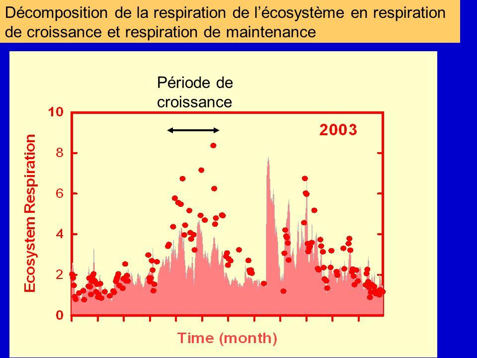Décomposition de la respiration de lécosystème en respiration de croissance et respiration de maintenance Période de croissance