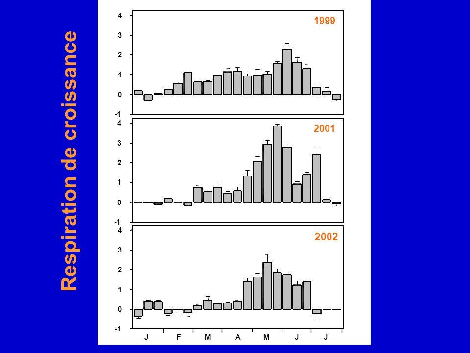 0 1 2 3 4 II I II II JFMAMJJ 2002 Respiration de croissance