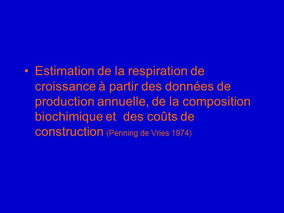 Estimation de la respiration de croissance à partir des données de production annuelle, de la composition biochimique et des coûts de construction (Pe