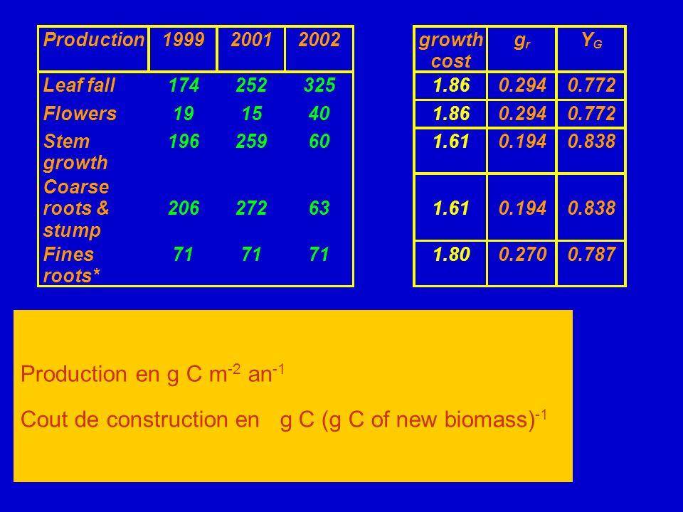 Production en g C m -2 an -1 Cout de construction en g C (g C of new biomass) -1