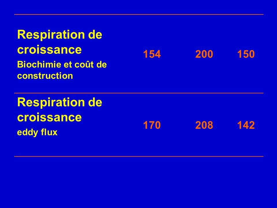 Respiration de croissance Biochimie et coût de construction 154200150 Respiration de croissance eddy flux 170208142