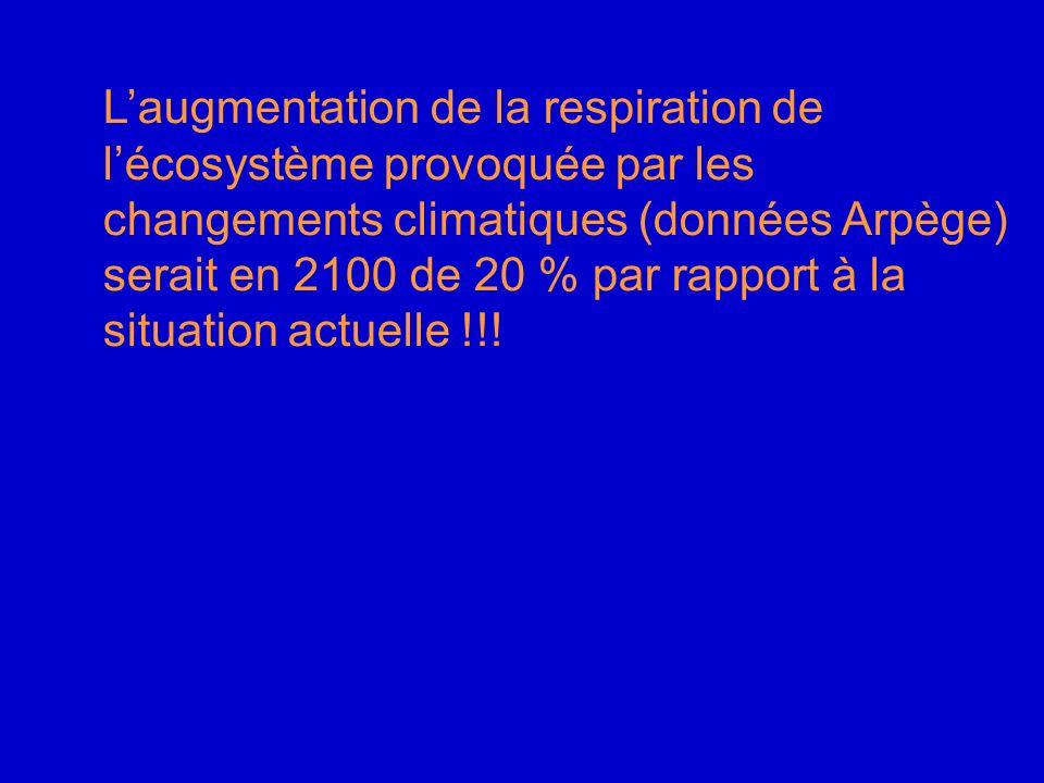 Laugmentation de la respiration de lécosystème provoquée par les changements climatiques (données Arpège) serait en 2100 de 20 % par rapport à la situ