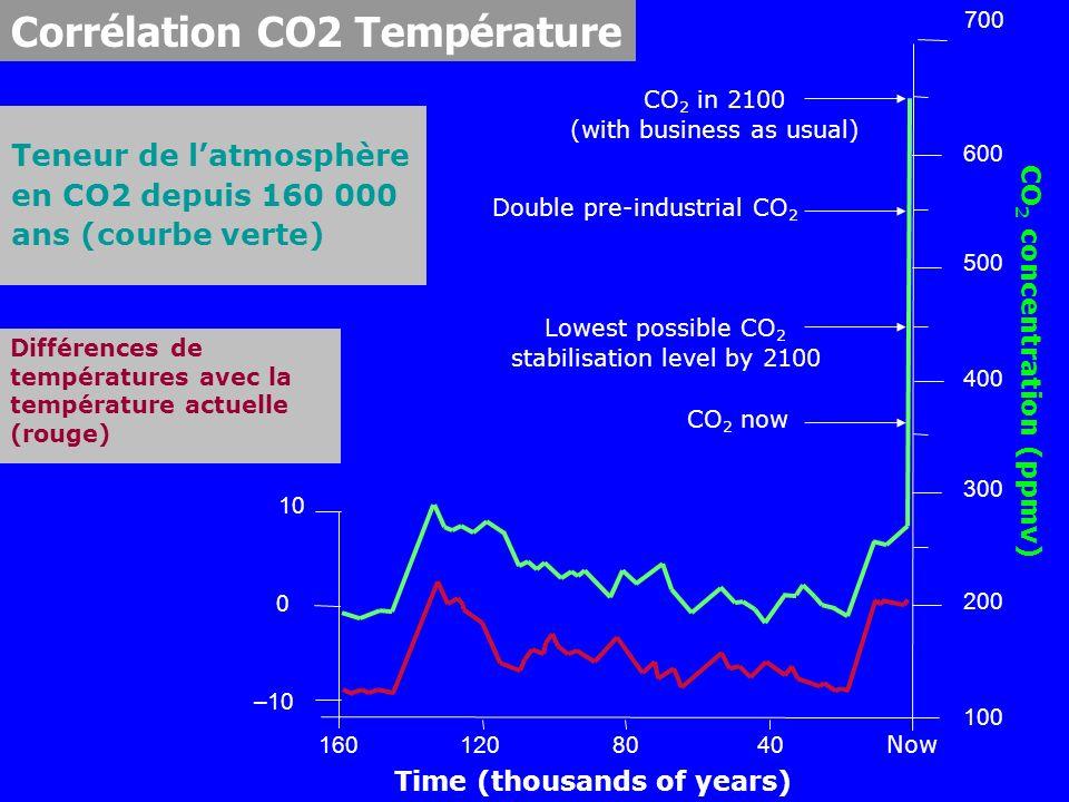 Teneur de latmosphère en CO2 depuis 160 000 ans (courbe verte) Time (thousands of years) 1601208040 Now –10 0 10 100 200 300 400 500 600 700 CO 2 in 2100 (with business as usual) Double pre-industrial CO 2 Lowest possible CO 2 stabilisation level by 2100 CO 2 now Différences de températures avec la température actuelle (rouge) CO 2 concentration (ppmv) Corrélation CO2 Température