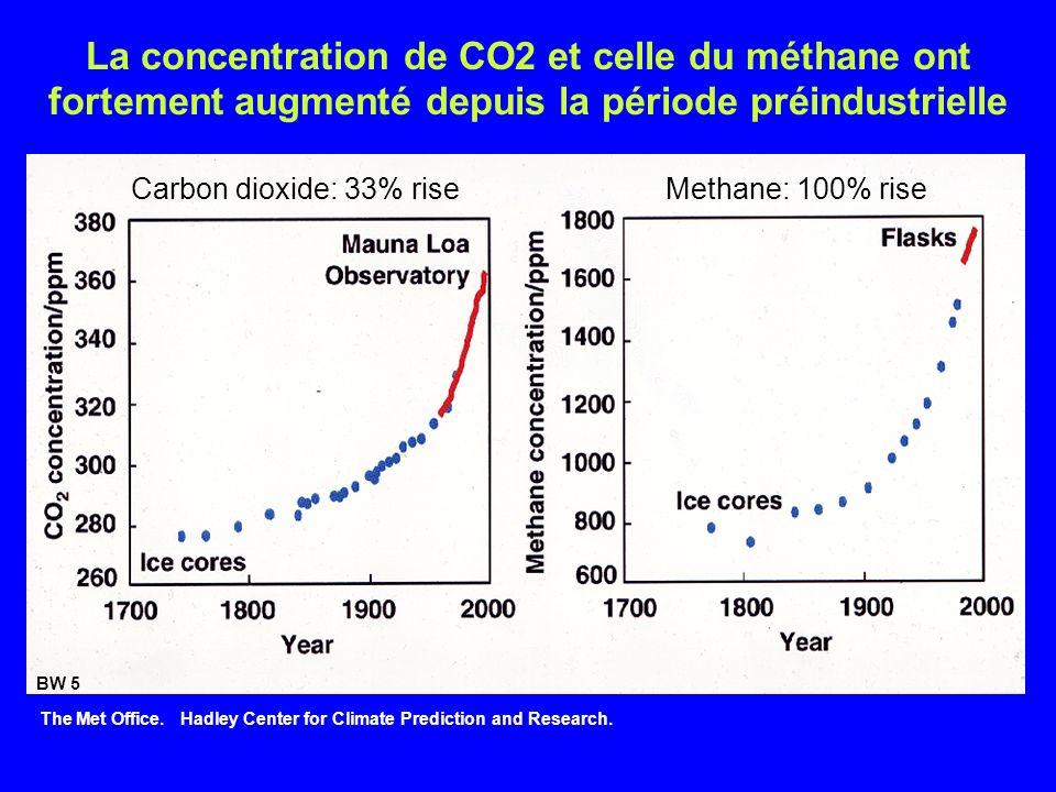 La concentration de CO2 et celle du méthane ont fortement augmenté depuis la période préindustrielle Carbon dioxide: 33% riseMethane: 100% rise The Met Office.