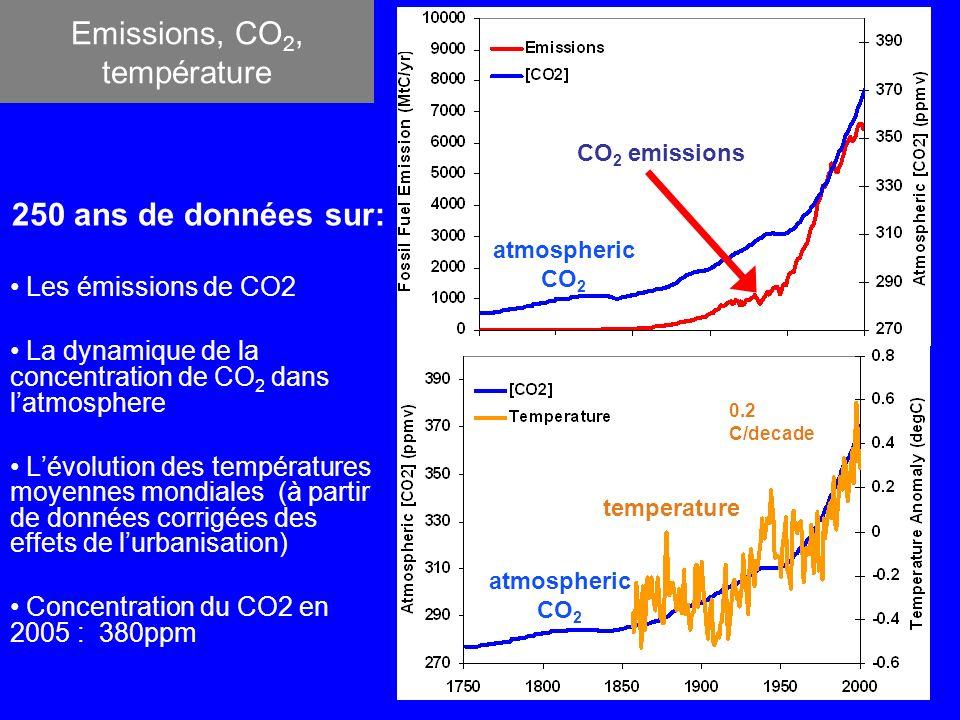 Emissions, CO 2, température 250 ans de données sur: Les émissions de CO2 La dynamique de la concentration de CO 2 dans latmosphere Lévolution des températures moyennes mondiales (à partir de données corrigées des effets de lurbanisation) Concentration du CO2 en 2005 : 380ppm CO 2 emissions atmospheric CO 2 temperature 0.2 C/decade