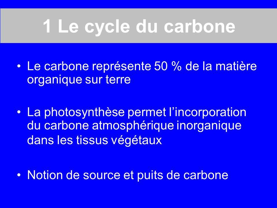 1 Le cycle du carbone Le carbone représente 50 % de la matière organique sur terre La photosynthèse permet lincorporation du carbone atmosphérique inorganique dans les tissus végétaux Notion de source et puits de carbone