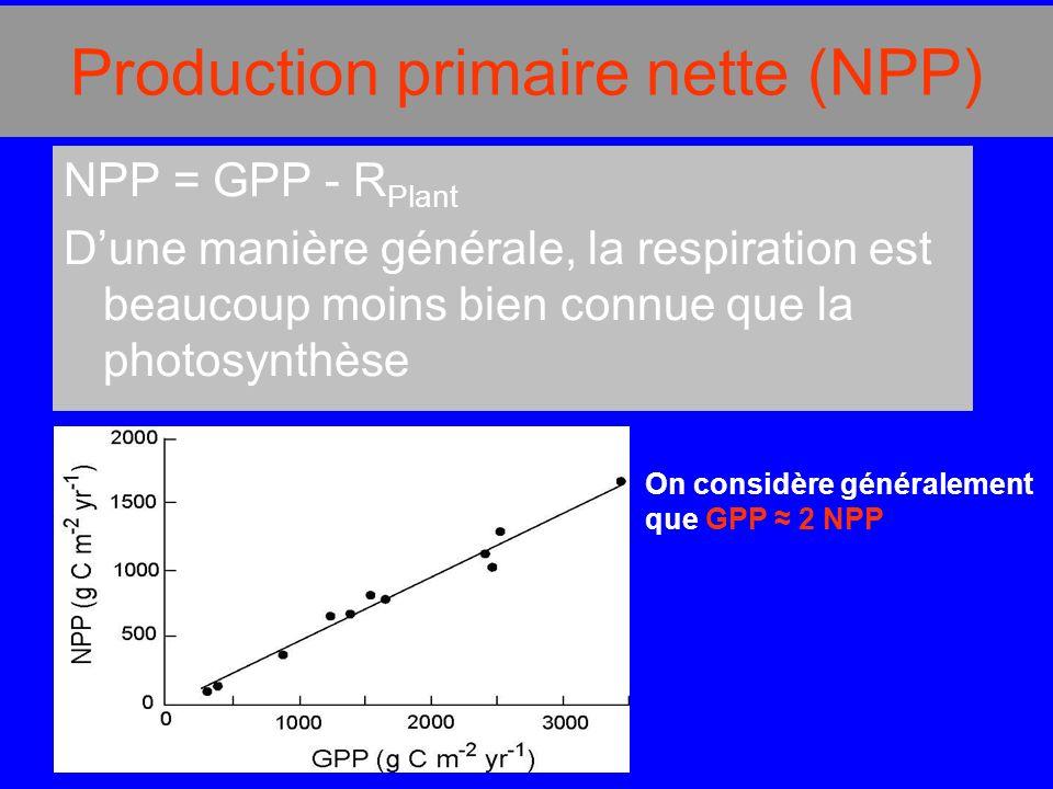 Production primaire nette (NPP) NPP = GPP - R Plant Dune manière générale, la respiration est beaucoup moins bien connue que la photosynthèse On considère généralement que GPP 2 NPP