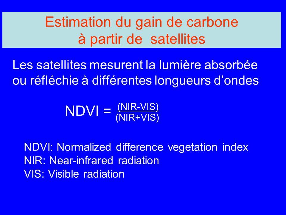Estimation du gain de carbone à partir de satellites NDVI = (NIR-VIS) (NIR+VIS) NDVI: Normalized difference vegetation index NIR: Near-infrared radiation VIS: Visible radiation Les satellites mesurent la lumière absorbée ou réfléchie à différentes longueurs dondes