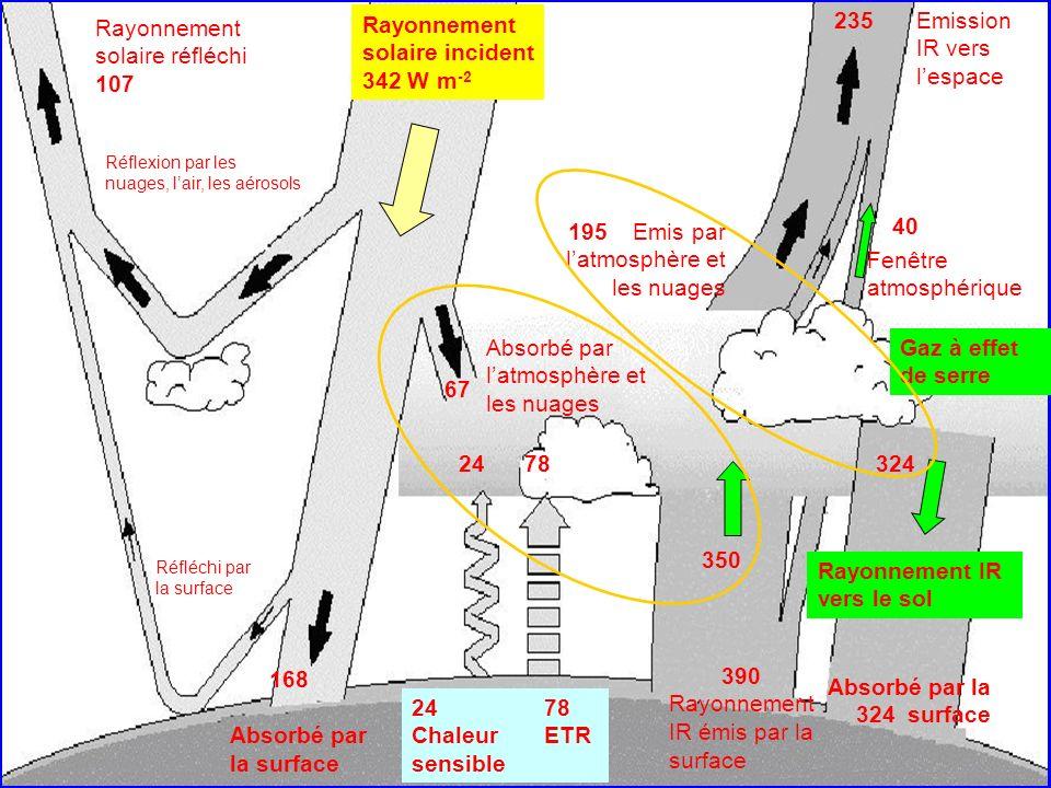 168 Absorbé par la surface Rayonnement solaire réfléchi 107 Réflexion par les nuages, lair, les aérosols Réfléchi par la surface Absorbé par la 324 surface Gaz à effet de serre Rayonnement IR vers le sol 324 Emission IR vers lespace 235 195 Emis par latmosphère et les nuages Fenêtre atmosphérique 350 40 390 Rayonnement IR émis par la surface Rayonnement solaire incident 342 W m -2 67 Absorbé par latmosphère et les nuages 78 ETR 24 Chaleur sensible 24 78