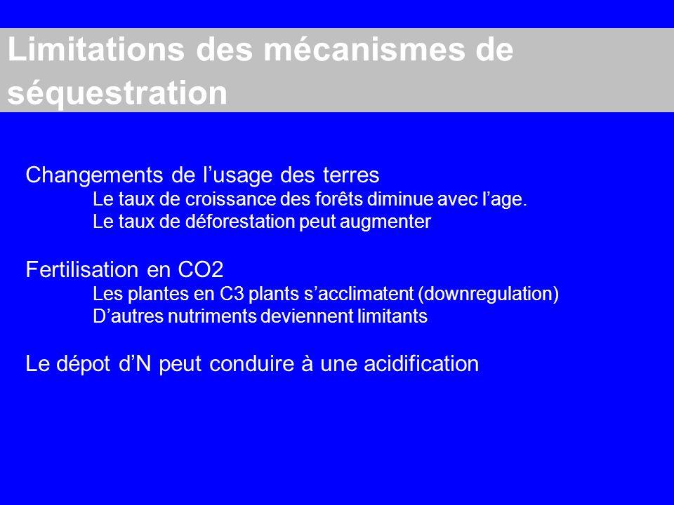 Limitations des mécanismes de séquestration Changements de lusage des terres Le taux de croissance des forêts diminue avec lage.