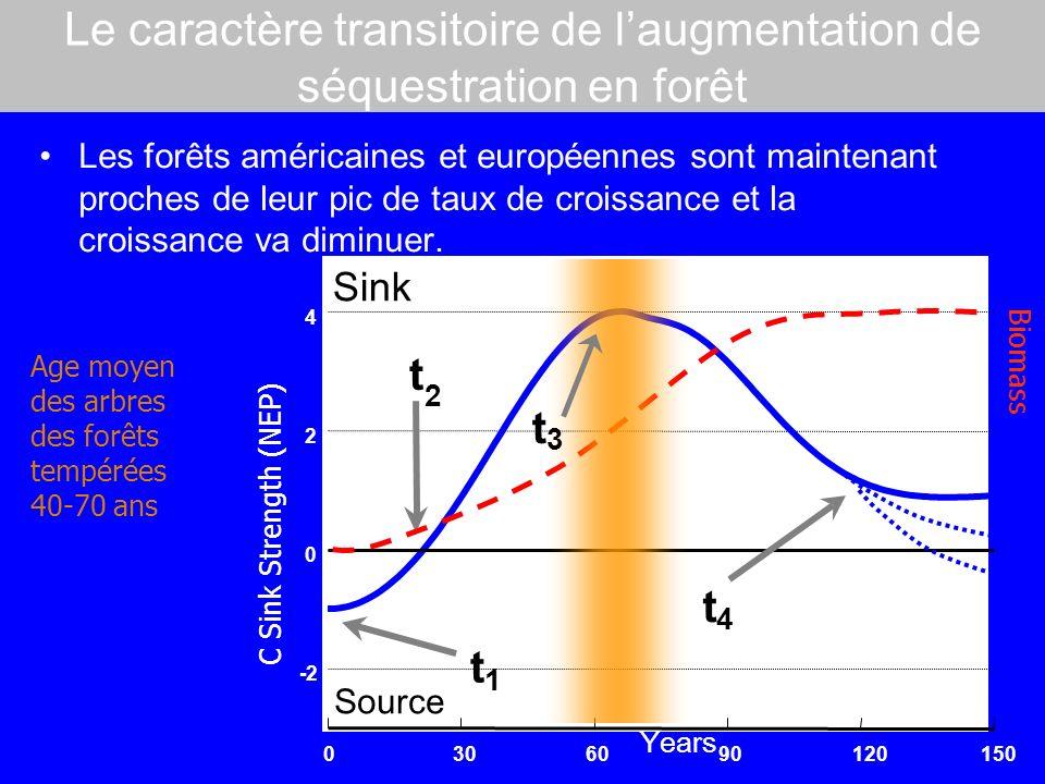 Le caractère transitoire de laugmentation de séquestration en forêt Les forêts américaines et européennes sont maintenant proches de leur pic de taux de croissance et la croissance va diminuer.