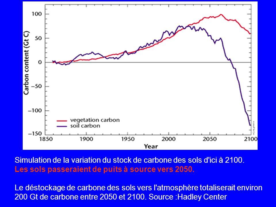 Simulation de la variation du stock de carbone des sols d ici à 2100.