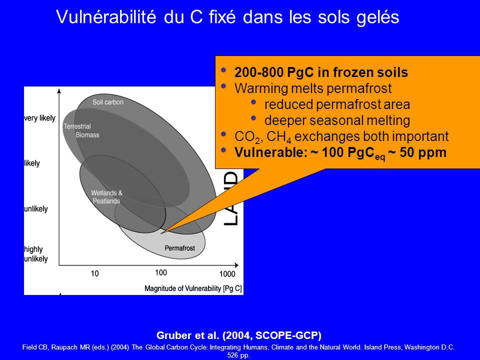 Vulnérabilité du C fixé dans les sols gelés 200-800 PgC in frozen soils Warming melts permafrost reduced permafrost area deeper seasonal melting CO 2, CH 4 exchanges both important Vulnerable: ~ 100 PgC eq ~ 50 ppm Gruber et al.