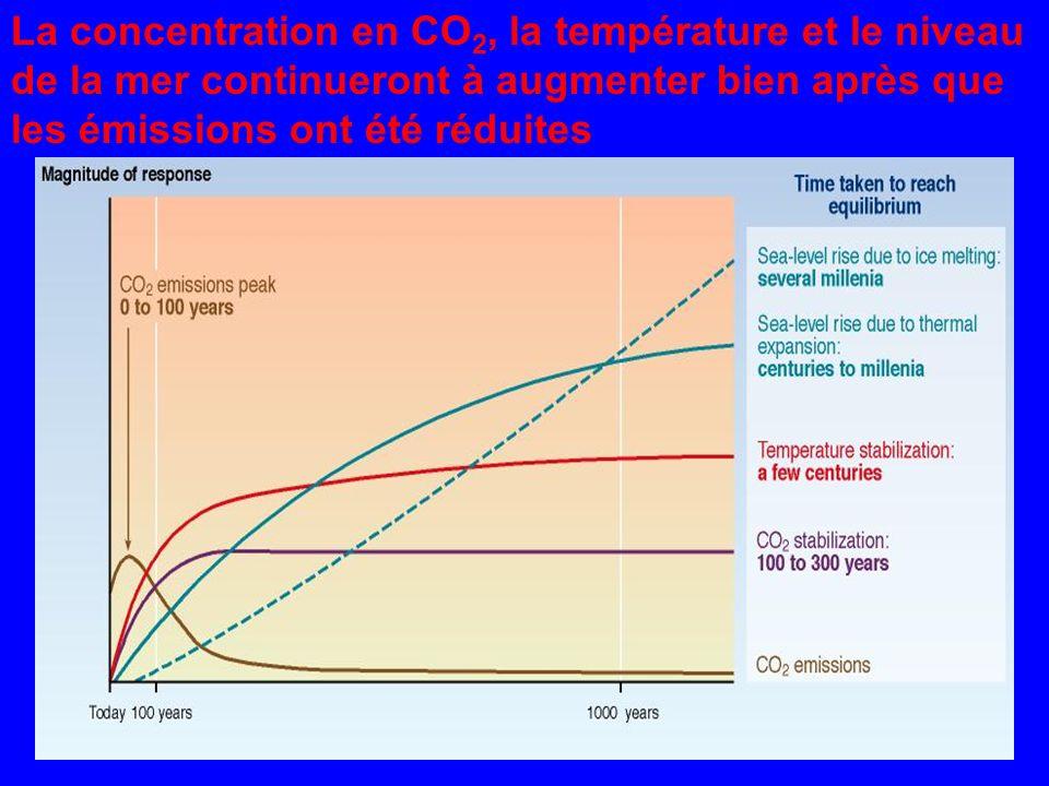 La concentration en CO 2, la température et le niveau de la mer continueront à augmenter bien après que les émissions ont été réduites