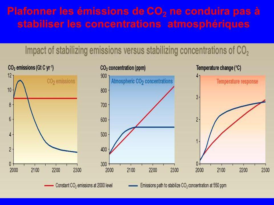 Plafonner les émissions de CO 2 ne conduira pas à stabiliser les concentrations atmosphériques