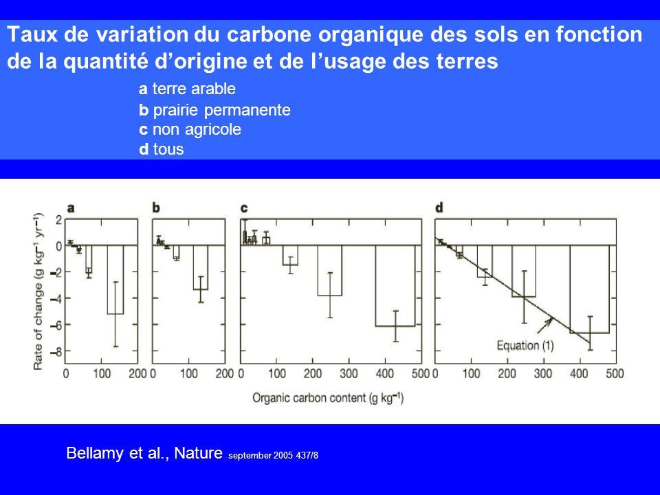 Taux de variation du carbone organique des sols en fonction de la quantité dorigine et de lusage des terres a terre arable b prairie permanente c non agricole d tous Bellamy et al., Nature september 2005 437/8