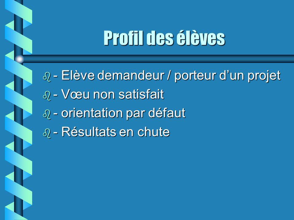 Profil des élèves b - Elève demandeur / porteur dun projet b - Vœu non satisfait b - orientation par défaut b - Résultats en chute