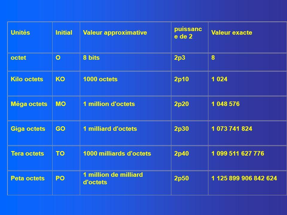 UnitésInitialValeur approximative puissanc e de 2 Valeur exacte octetO8 bits2p38 Kilo octetsKO1000 octets2p101 024 Méga octetsMO1 million d'octets2p20