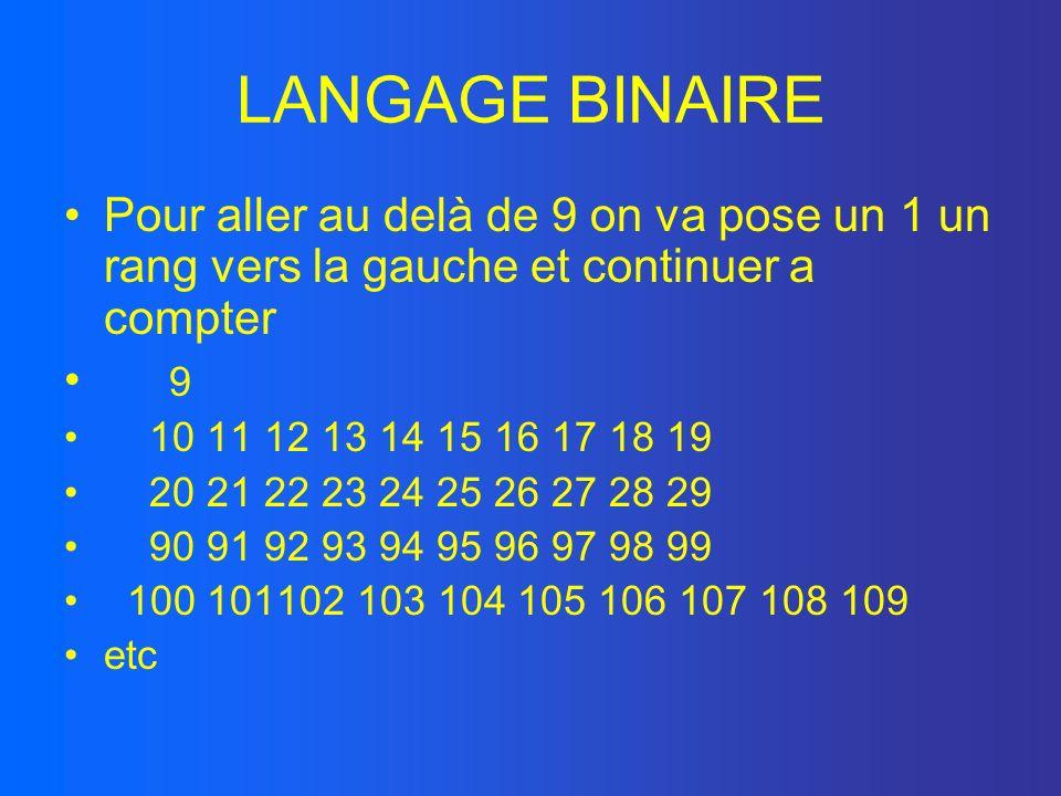 LANGAGE BINAIRE Quécrivons nous en réalité 9 = 9 x 10 0 123= 1x10 2 +2x10 1 +3x10 0 Nombre N…….7654321 Rang N-1..…6543210 Xn = nX10 Rang